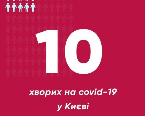 У Києві зареєстровано 7 нових випадків захворювання на COVID-19.