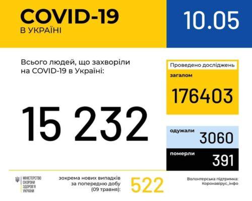 В Україні зафіксовано 15232 випадки коронавірусної хвороби COVID-19 .