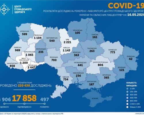 В Україні станом на 16.05.20 зафіксовано 17858 випадків коронавірусної хвороби COVID-19.