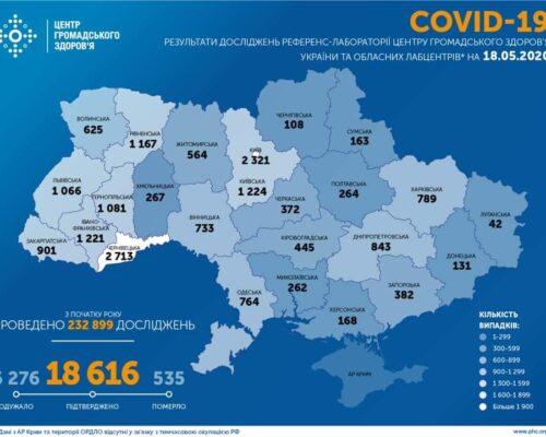 Станом на 18.05.20 в Україні підтверджено 18 616 випадків COVID-19.
