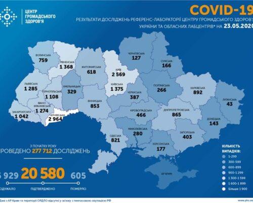 Станом на 23.05.20 підтверджено 20 580 випадків COVID-19.