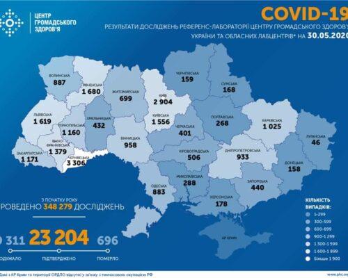 Станом на 30.05.20. в Україні підтверджено 23 204 випадків COVID-19.