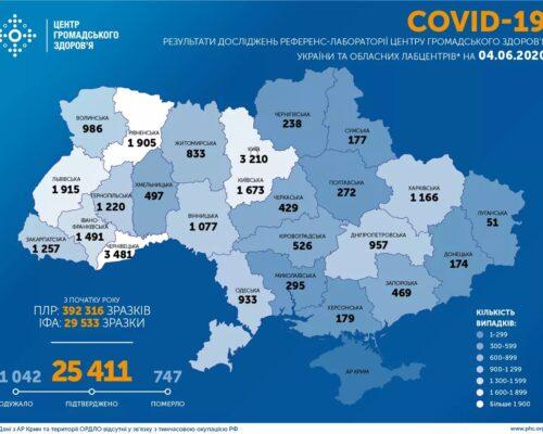 04.06.2020. в Україні підтверджено 25 411 випадків COVID-19, з них 11 042 одужали, 747 померли.