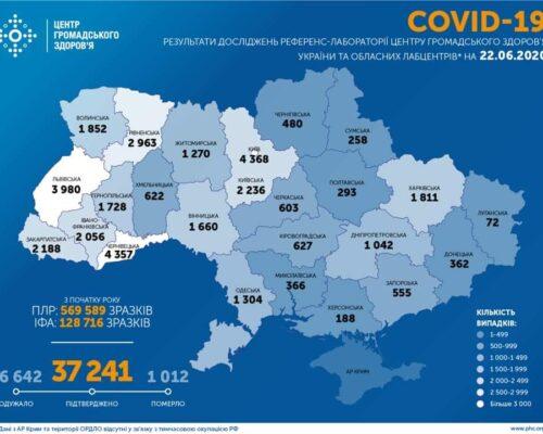 Станом на 22 червня в Україні лабораторно підтверджено 37 241 випадок COVID-19.